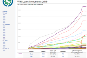 statistiche mondiali wikimedia commons per wiki loves monuments 2018 pescia